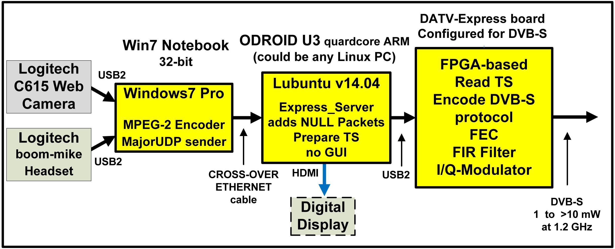 Datv Express Project July Update Report Batc Forum Mpeg 1 Block Diagram Figure Shows A For Testing The Server Software Logitech Web Camera Is Connected To Windows Pc That At First Was Running Vmix