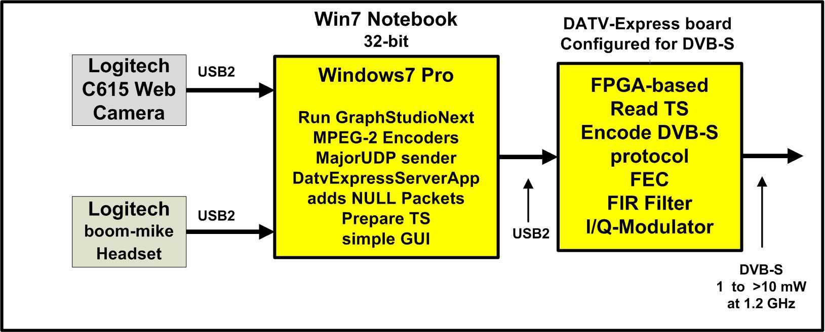 Datv Express Project July Update Report Batc Forum I Q Modulator Block Diagram The Board To Be Connected Directly A Windows Computer Running Win7 Or Win81 Figure 5 Shows For My Testing Set Up